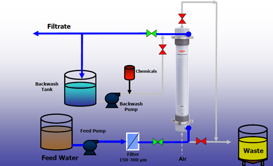 Radiant Chemicals Ultrafiltration Archives Radiant